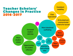 Changes in Practice Graphic