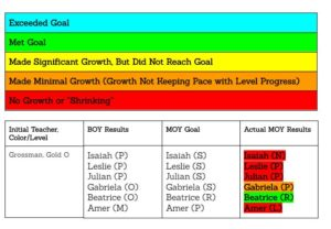 Midyear Reading Results Chart